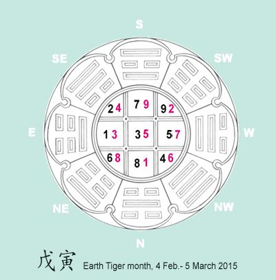Flying star chart February 2015.