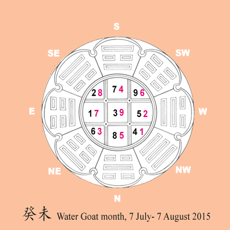 Flying stars update July 2015, water goat month.